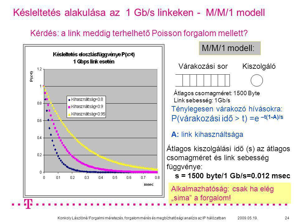 Konkoly Lászlóné/ Forgalmi méretezés, forgalom mérés és megbízhatósági analízis az IP hálózatban 2009.05.19.24 Késleltetés alakulása az 1 Gb/s linkeke