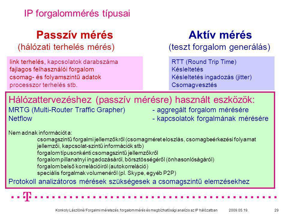 Konkoly Lászlóné/ Forgalmi méretezés, forgalom mérés és megbízhatósági analízis az IP hálózatban 2009.05.19.29 IP forgalommérés típusai Passzív mérés