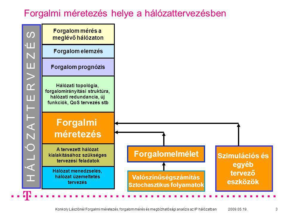 Konkoly Lászlóné/ Forgalmi méretezés, forgalom mérés és megbízhatósági analízis az IP hálózatban 2009.05.19.4 Forgalmi méretezés feladata és célja PROGNOSZTIZÁLT FORGALOM HÁLÓZAT ELEMEK •mennyisége •szervezése ELŐÍRT SZOLGÁLTATÁSI MINŐSÉG Célja: gazdaságosság Kiindulási adatok: új szolgáltatások (üzleti, lakossági) előfizető darabszám előrejelzések (régi és új szolgáltatásokra) használat várható megváltozása (pl.