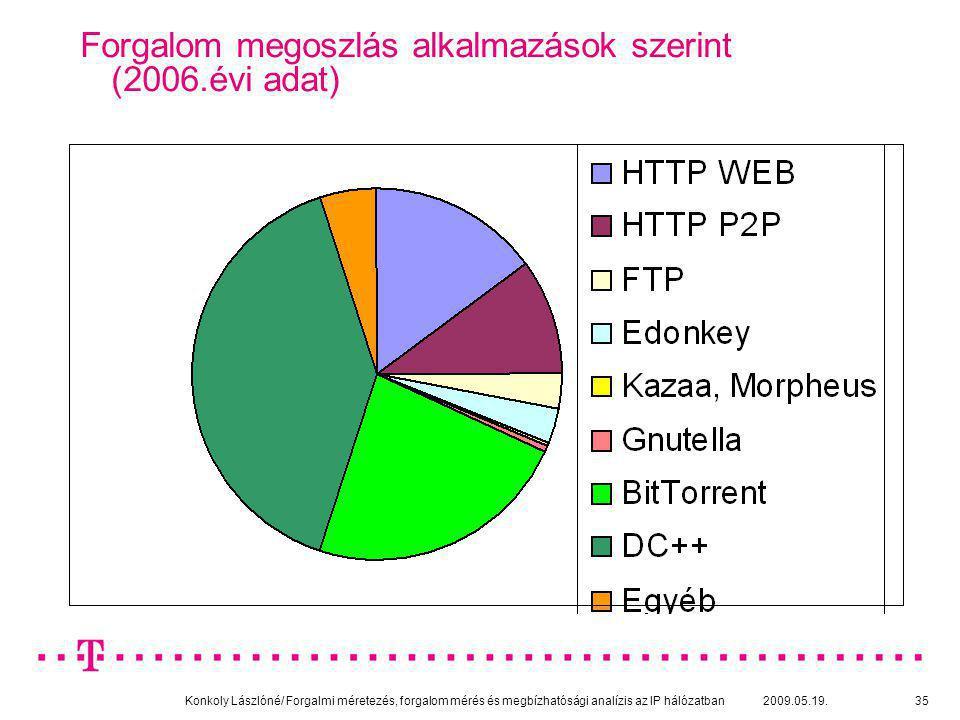 Konkoly Lászlóné/ Forgalmi méretezés, forgalom mérés és megbízhatósági analízis az IP hálózatban 2009.05.19.35 Forgalom megoszlás alkalmazások szerint