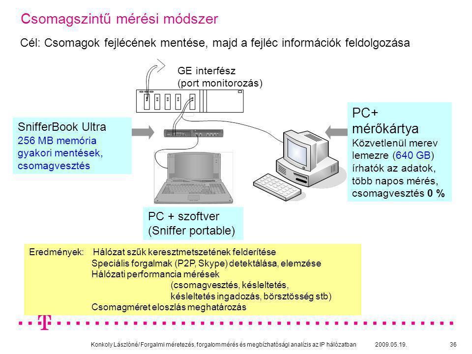 Konkoly Lászlóné/ Forgalmi méretezés, forgalom mérés és megbízhatósági analízis az IP hálózatban 2009.05.19.36 PC + szoftver (Sniffer portable) Csomag