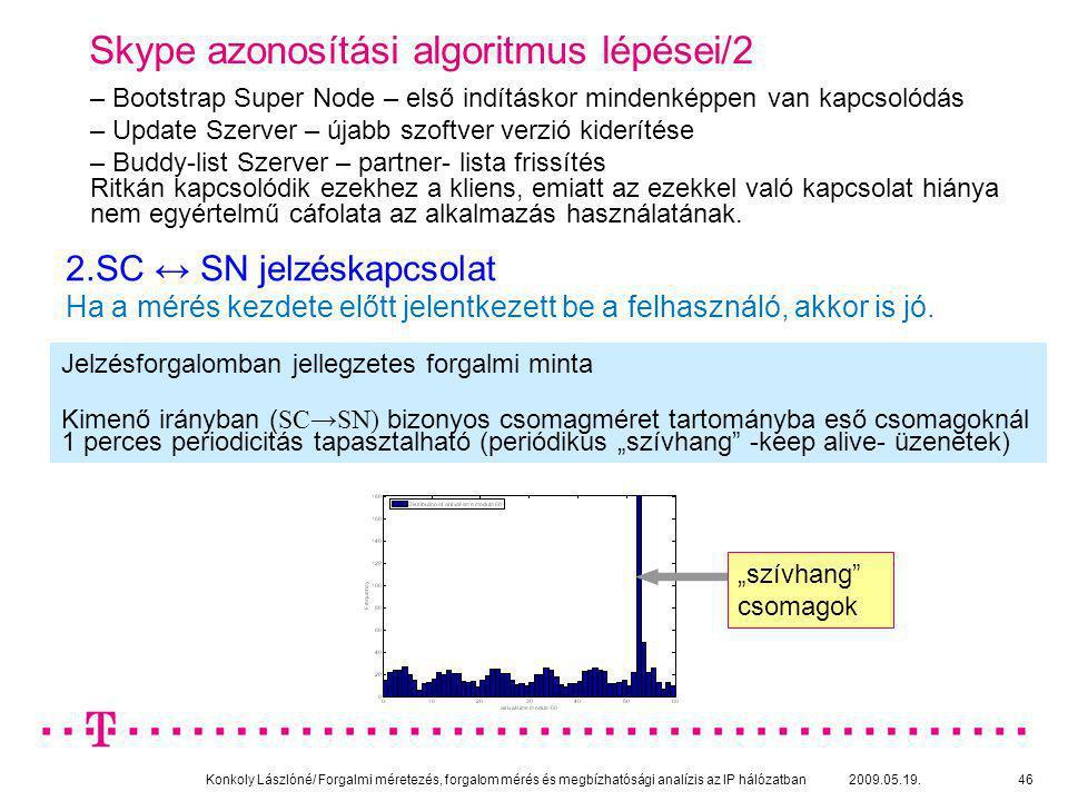 Konkoly Lászlóné/ Forgalmi méretezés, forgalom mérés és megbízhatósági analízis az IP hálózatban 2009.05.19.46 Skype azonosítási algoritmus lépései/2