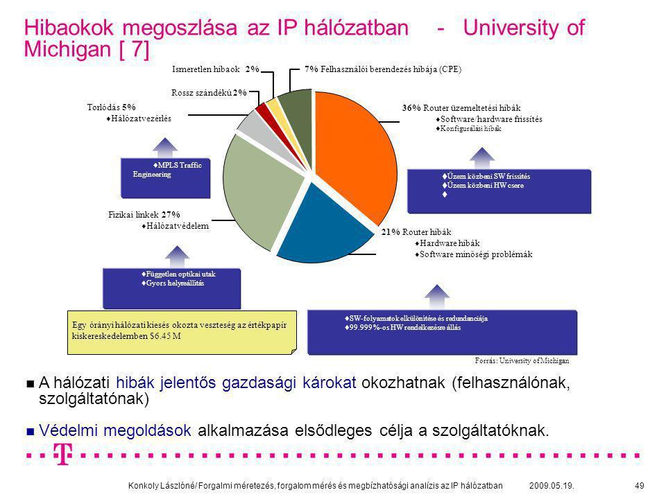 Konkoly Lászlóné/ Forgalmi méretezés, forgalom mérés és megbízhatósági analízis az IP hálózatban 2009.05.19.49 Hibaokok megoszlása az IP hálózatban -