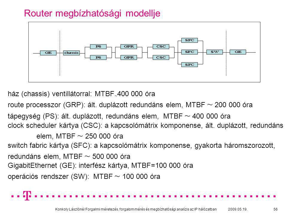 Konkoly Lászlóné/ Forgalmi méretezés, forgalom mérés és megbízhatósági analízis az IP hálózatban 2009.05.19.56 Router megbízhatósági modellje ház (cha