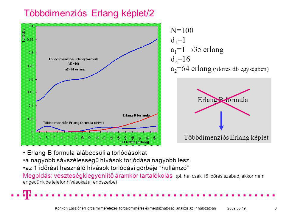 Konkoly Lászlóné/ Forgalmi méretezés, forgalom mérés és megbízhatósági analízis az IP hálózatban 2009.05.19.19 Tároló nélküli multiplexálás (kis tároló kapacitás esetén alkalmazható) A kis puffer eleve biztosítja a kicsi késleltetést elve: aggregált forgalom kis valószínűséggel haladhatja meg a kapacitást célja: elvárt kis csomagvesztés legyen előnye: egyszerű módszerek méretezés nem függ a forgalom korrelációitól Statisztikus multiplexálási módszerek Tárolós multiplexálás (ha jelentős méretű puffer van az eszközökben) elve: a tárolóban ne haladjuk meg az előírt sorhosszat A maximális késleltetés a tároló méretével változtatható előnye: a tároló nélküli esetnél nagyobb multiplexálási nyereség hátránya: forgalmi jellemzőktől (korrelációktól) erősen függ, bonyolultabb méretezési eljárások szükségesek
