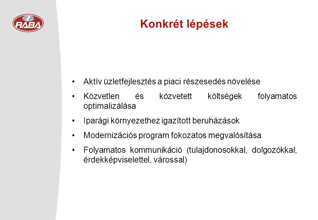 Konkrét lépések •Aktív üzletfejlesztés a piaci részesedés növelése •Közvetlen és közvetett költségek folyamatos optimalizálása •Iparági környezethez i