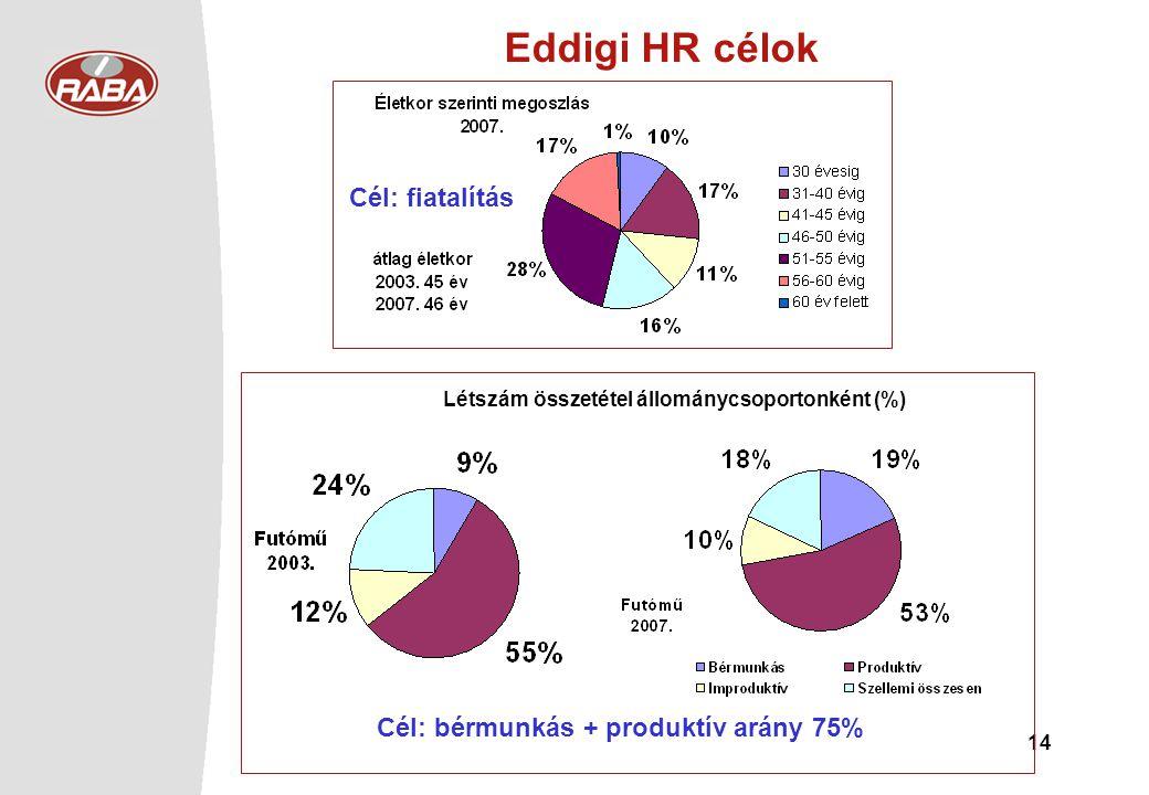 14 Eddigi HR célok Létszám összetétel állománycsoportonként (%) Cél: fiatalítás Cél: bérmunkás + produktív arány 75%