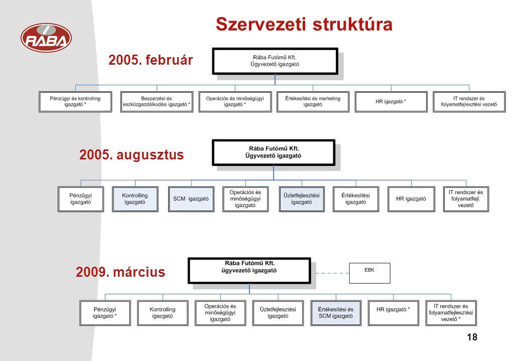 18 Szervezeti struktúra 2005. február 2005. augusztus 2009. március
