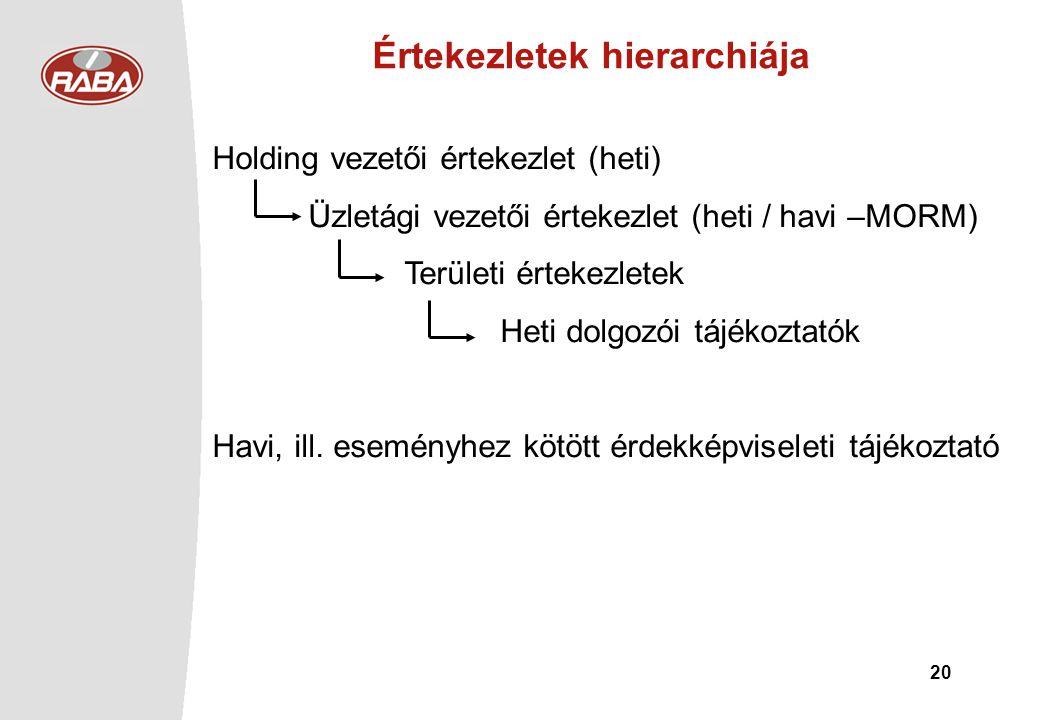 20 Értekezletek hierarchiája Holding vezetői értekezlet (heti) Üzletági vezetői értekezlet (heti / havi –MORM) Területi értekezletek Heti dolgozói táj