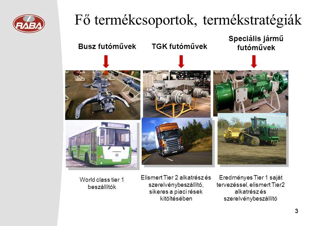 3 Fő termékcsoportok, termékstratégiák Busz futóművekTGK futóművek Speciális jármű futóművek World class tier 1 beszállítók Elismert Tier 2 alkatrész