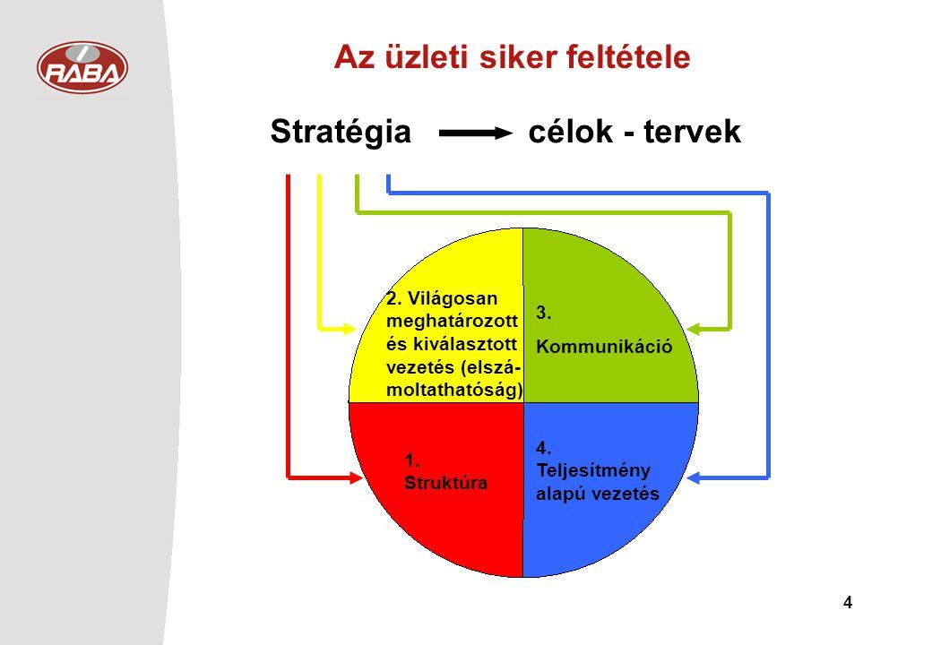 4 Stratégia célok - tervek 2. Világosan meghatározott és kiválasztott vezetés (elszá- moltathatóság) 1. Struktúra 3. Kommunikáció 4. Teljesítmény alap