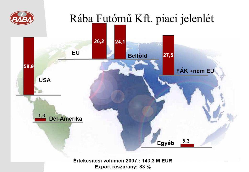 6 Rába Futómű Kft. piaci jelenlét 58,9 USA 26,2 EU Dél-Amerika 1,3 24,1 Belföld Egyéb 5,3 27,5 FÁK +nem EU Értékesítési volumen 2007.: 143,3 M EUR Exp