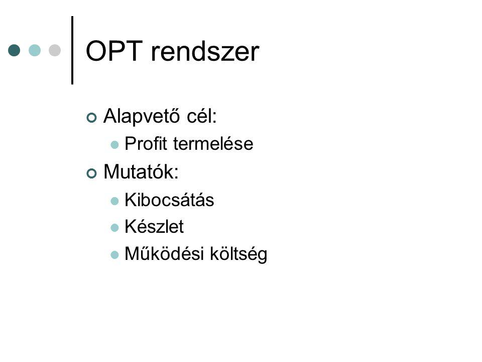 OPT rendszer Alapvető cél:  Profit termelése Mutatók:  Kibocsátás  Készlet  Működési költség