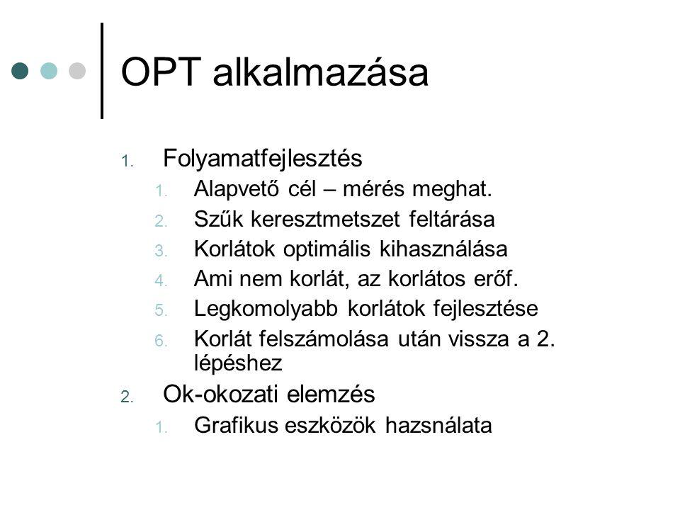 OPT alkalmazása 1. Folyamatfejlesztés 1. Alapvető cél – mérés meghat. 2. Szűk keresztmetszet feltárása 3. Korlátok optimális kihasználása 4. Ami nem k