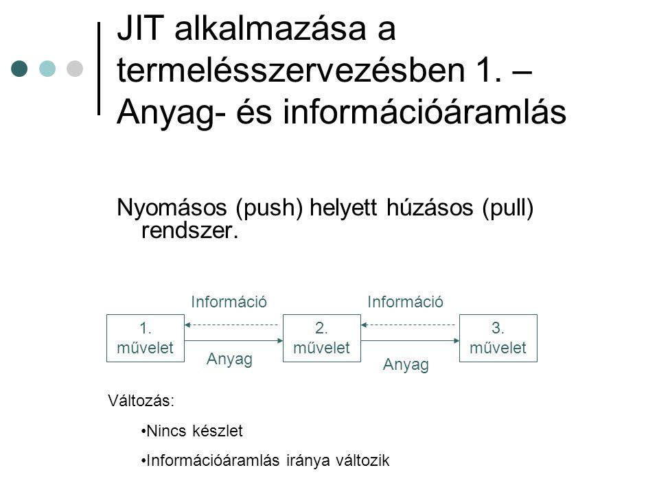 JIT alkalmazása a termelésszervezésben 1. – Anyag- és információáramlás Nyomásos (push) helyett húzásos (pull) rendszer. 1. művelet 2. művelet 3. műve