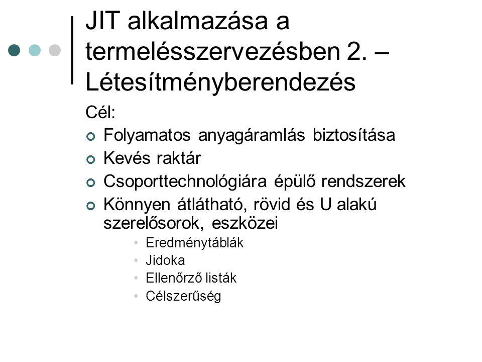 JIT alkalmazása a termelésszervezésben 2. – Létesítményberendezés Cél: Folyamatos anyagáramlás biztosítása Kevés raktár Csoporttechnológiára épülő ren