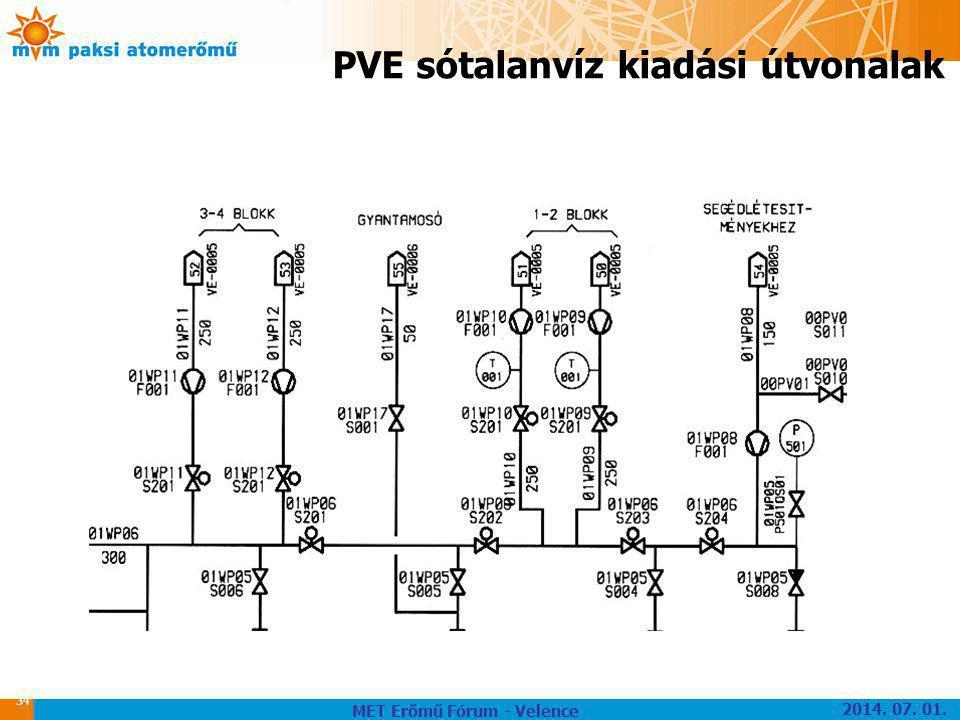 34 PVE sótalanvíz kiadási útvonalak MET Erőmű Fórum - Velence 2014. 07. 01.
