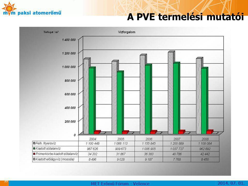 35 A PVE termelési mutatói MET Erőmű Fórum - Velence 2014. 07. 01.