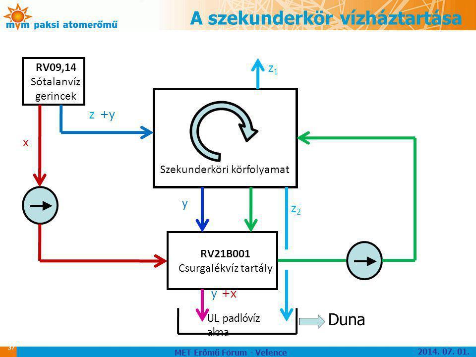A szekunderkör vízháztartása 37 RV21B001 Csurgalékvíz tartály Szekunderköri körfolyamat RV09,14 Sótalanvíz gerincek z1z1 z x +x +y y y z2z2 UL padlóví
