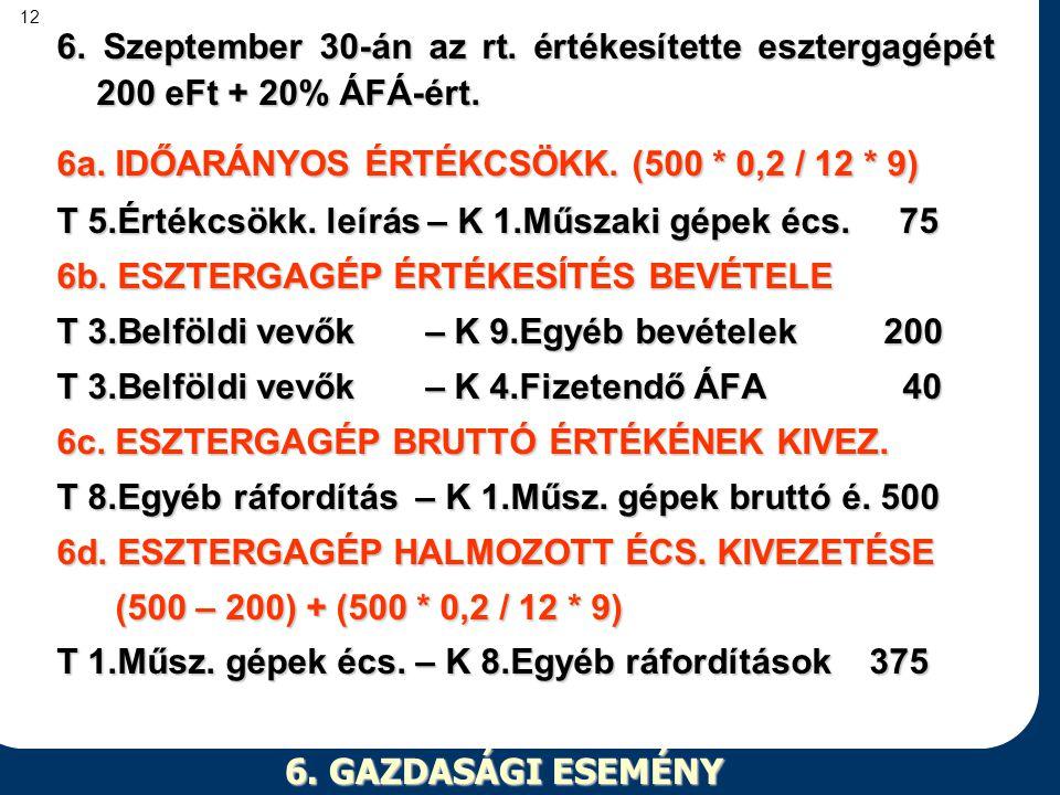 12 6. GAZDASÁGI ESEMÉNY 6. Szeptember 30-án az rt. értékesítette esztergagépét 200 eFt + 20% ÁFÁ-ért. 6a. IDŐARÁNYOS ÉRTÉKCSÖKK. (500 * 0,2 / 12 * 9)