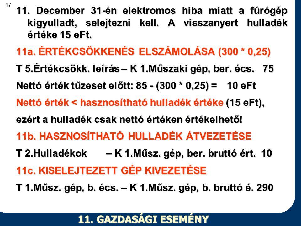 17 11. GAZDASÁGI ESEMÉNY 11. December 31-én elektromos hiba miatt a fúrógép kigyulladt, selejtezni kell. A visszanyert hulladék értéke 15 eFt. 11a. ÉR