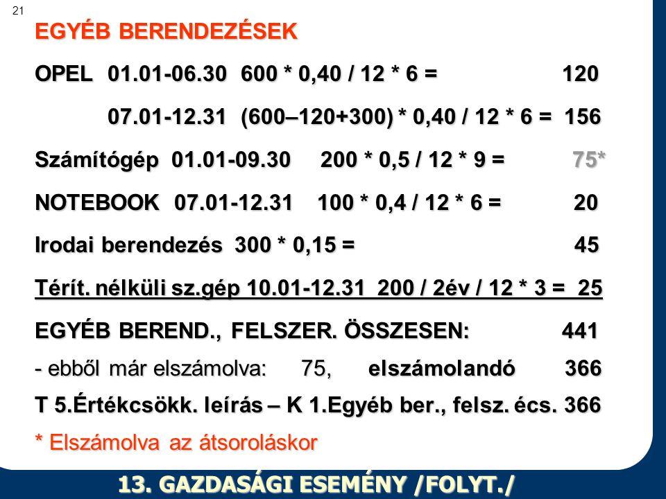 21 13. GAZDASÁGI ESEMÉNY /FOLYT./ EGYÉB BERENDEZÉSEK OPEL 01.01-06.30 600 * 0,40 / 12 * 6 = 120 07.01-12.31 (600–120+300) * 0,40 / 12 * 6 = 156 07.01-