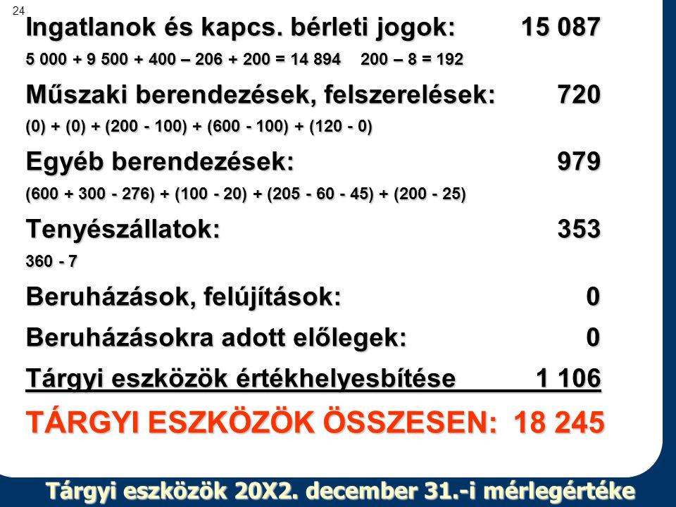 24 Tárgyi eszközök 20X2. december 31.-i mérlegértéke Ingatlanok és kapcs. bérleti jogok: 15 087 5 000 + 9 500 + 400 – 206 + 200 = 14 894 200 – 8 = 192