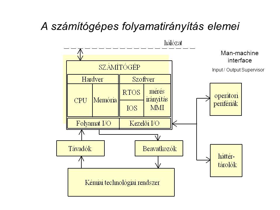 A számítógépes folyamatirányítás elemei Man-machine interface Input / Output Supervisor