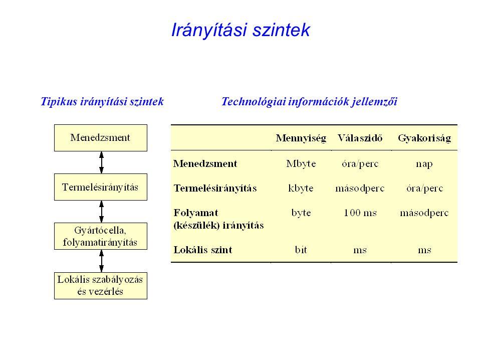 Irányítási szintek Tipikus irányítási szintek Technológiai információk jellemzői