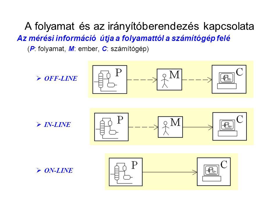 A folyamat és az irányítóberendezés kapcsolata Az mérési információ útja a folyamattól a számítógép felé (P: folyamat, M: ember, C: számítógép)  OFF-