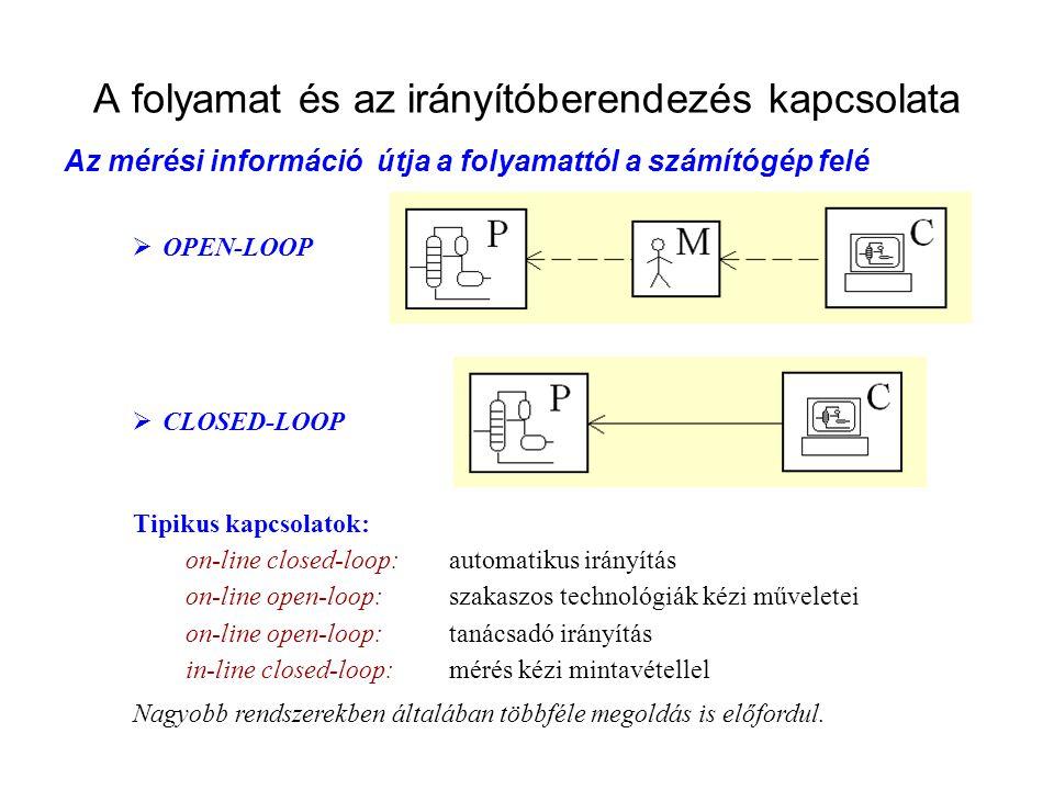 A folyamat és az irányítóberendezés kapcsolata Az mérési információ útja a folyamattól a számítógép felé  OPEN-LOOP  CLOSED-LOOP Tipikus kapcsolatok