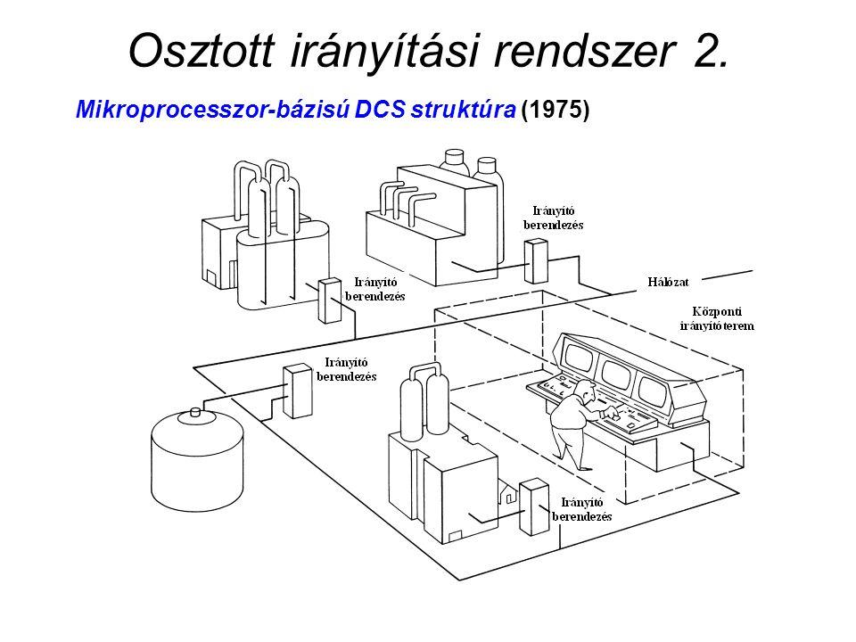 Osztott irányítási rendszer 2. Mikroprocesszor-bázisú DCS struktúra (1975)