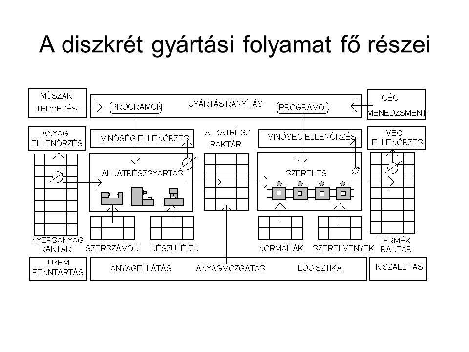A diszkrét gyártási folyamat fő részei