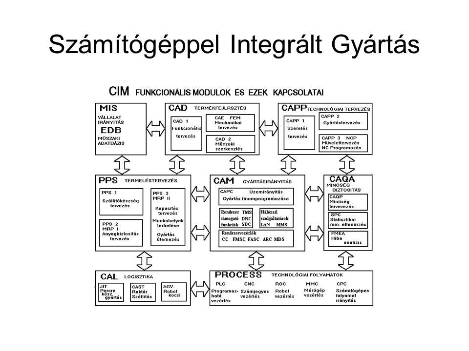 Számítógéppel Integrált Gyártás