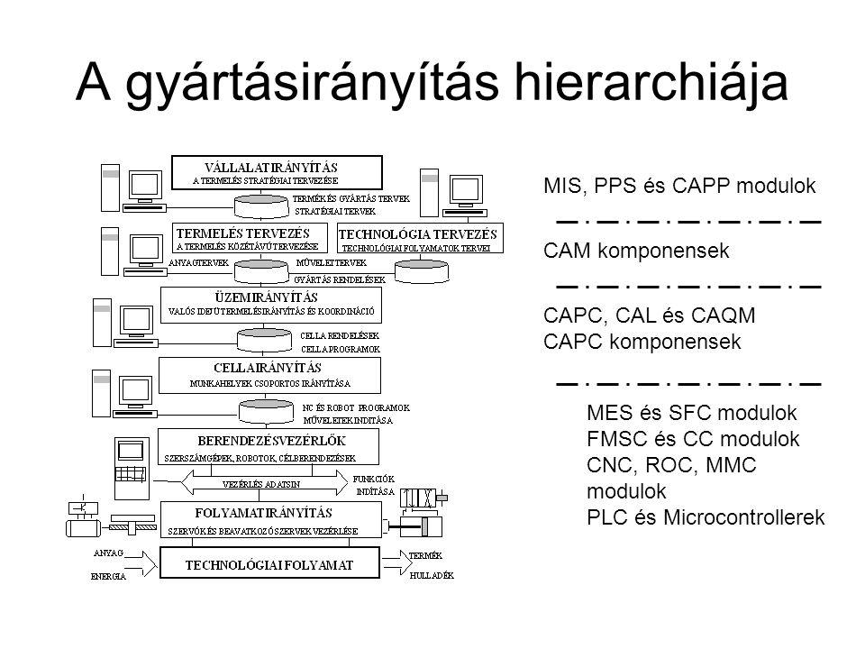A gyártásirányítás hierarchiája MIS, PPS és CAPP modulok CAM komponensek CAPC, CAL és CAQM CAPC komponensek MES és SFC modulok FMSC és CC modulok CNC,