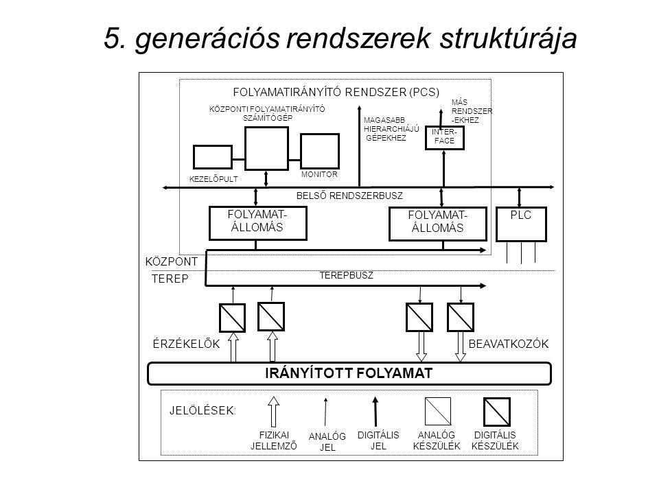 5. generációs rendszerek struktúrája IRÁNYÍTOTT FOLYAMAT TEREPBUSZ BELSŐ RENDSZERBUSZ FOLYAMATIRÁNYÍTÓ RENDSZER (PCS) KÖZPONT TEREP BEAVATKOZÓKÉRZÉKEL