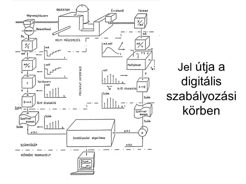 A folyamatirányító számítógép felépítése Digitális m ű ködés ű, programozható berendezések A számítógép épít ő elemei Digitális áramkörök (logikai hálózatok): •KOMBINÁCIÓS: kimenete csak a pillanatnyi bemenetekt ő l függ •SZEKVENCIÁLIS: kimenete a korábbi állapotoktól is függ Épít ő elemek: Logikai kapuk: •ÉS (AND) •VAGY (OR) •KIZÁRÓ VAGY (XOR) •NEM (NOT)