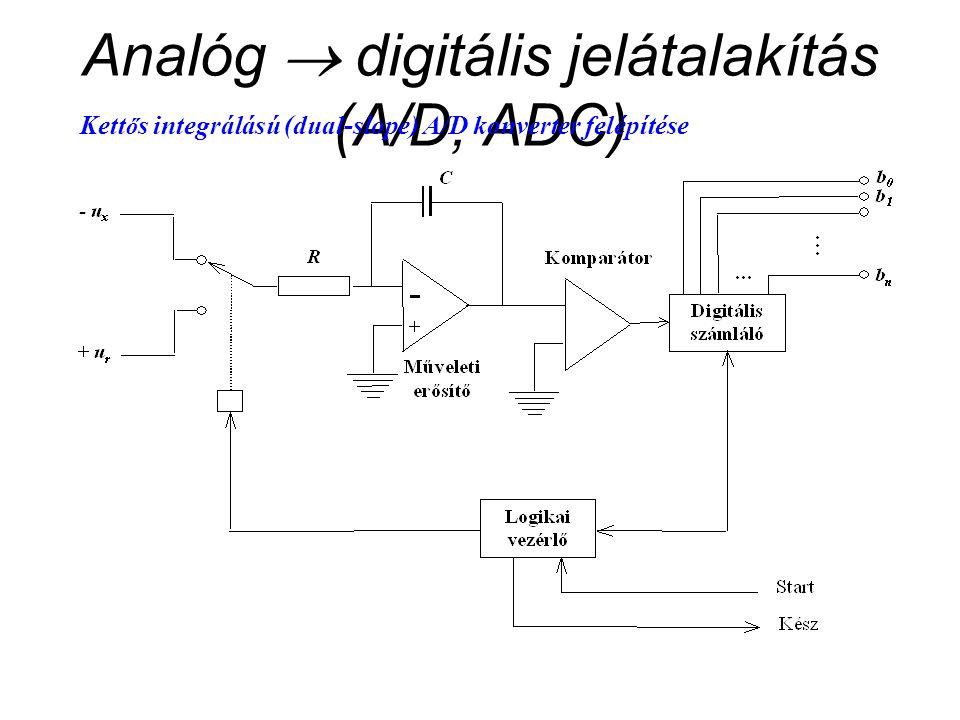 Analóg  digitális jelátalakítás (A/D, ADC) Kett ő s integrálású (dual-slope) A/D konverter felépítése
