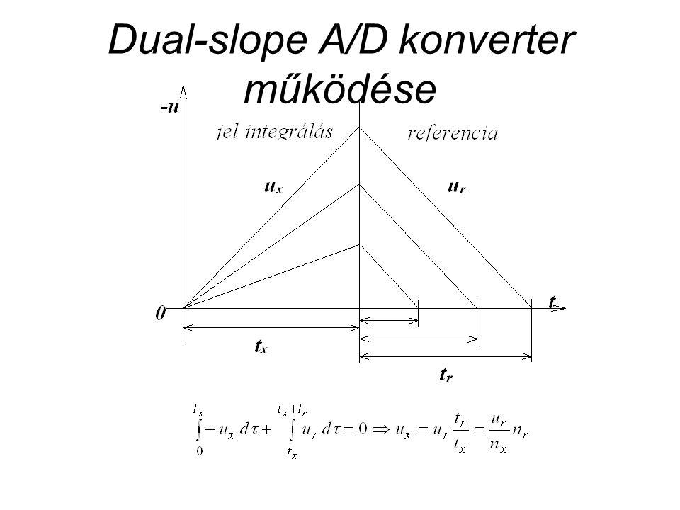 Dual-slope A/D konverter működése