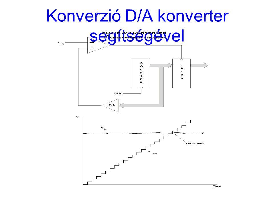 Konverzió D/A konverter segítségével