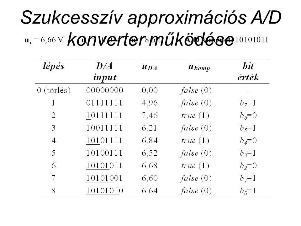 Szukcesszív approximációs A/D konverter működése u x = 6,66 Vu r = 10,0 Vn = 8 bitA/D kimenet: 10101011