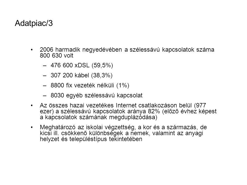 Adatpiac/3 •2006 harmadik negyedévében a szélessávú kapcsolatok száma 800 630 volt –476 600 xDSL (59,5%) –307 200 kábel (38,3%) –8800 fix vezeték nélküli (1%) –8030 egyéb szélessávú kapcsolat •Az összes hazai vezetékes Internet csatlakozáson belül (977 ezer) a szélessávú kapcsolatok aránya 82% (előző évhez képest a kapcsolatok számának megduplázódása) •Meghatározó az iskolai végzettség, a kor és a származás, de kicsi ill.