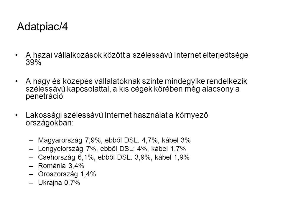 Adatpiac/4 •A hazai vállalkozások között a szélessávú Internet elterjedtsége 39% •A nagy és közepes vállalatoknak szinte mindegyike rendelkezik szélessávú kapcsolattal, a kis cégek körében még alacsony a penetráció •Lakossági szélessávú Internet használat a környező országokban: –Magyarország 7,9%, ebből DSL: 4,7%, kábel 3% –Lengyelország 7%, ebből DSL: 4%, kábel 1,7% –Csehország 6,1%, ebből DSL: 3,9%, kábel 1,9% –Románia 3,4% –Oroszország 1,4% –Ukrajna 0,7%