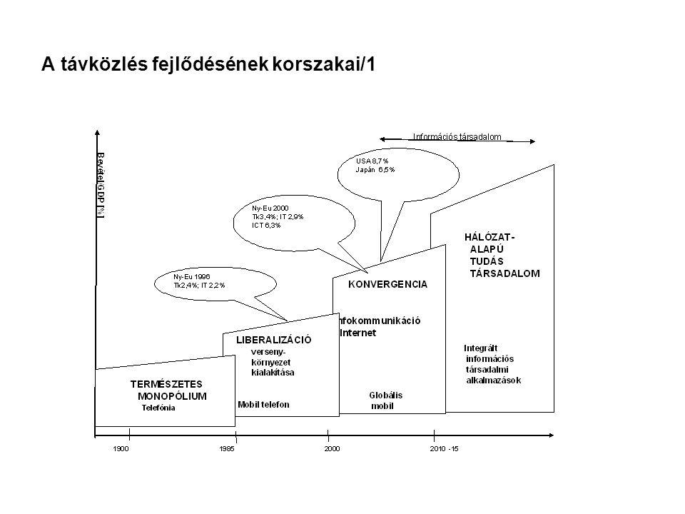 A távközlés fejlődésének korszakai/2 KORSZAKOK Technológia, hálózatSzolgáltatás Piaci struktúra Jogi szabályozás 1.