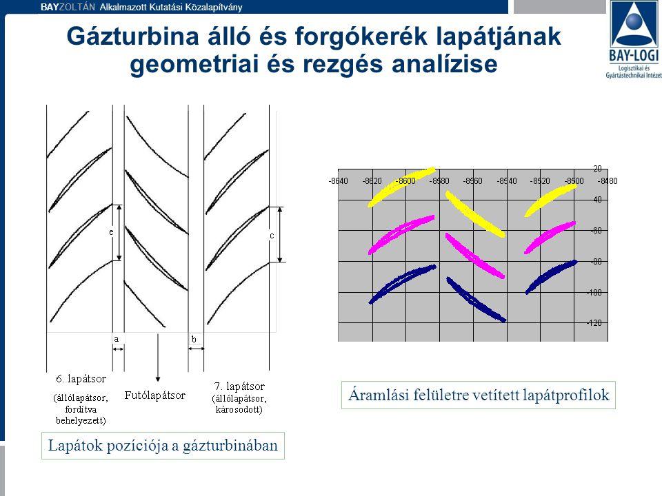 BAYZOLTÁN Alkalmazott Kutatási Közalapítvány Lapátok pozíciója a gázturbinában Áramlási felületre vetített lapátprofilok Gázturbina álló és forgókerék