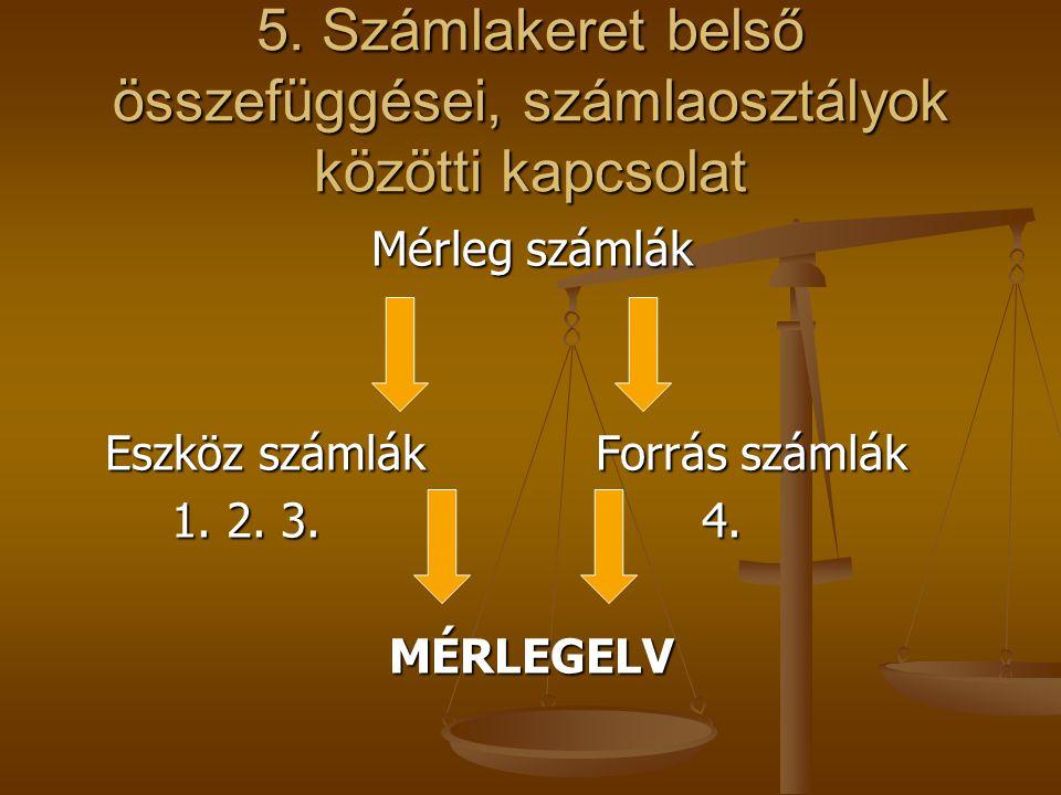 5. Számlakeret belső összefüggései, számlaosztályok közötti kapcsolat Mérleg számlák Eszköz számlák Forrás számlák 1. 2. 3.4. MÉRLEGELV