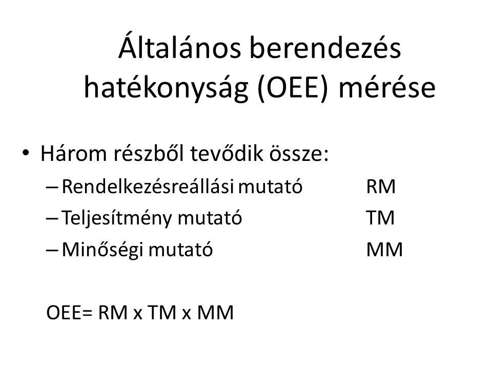 Általános berendezés hatékonyság (OEE) mérése • Három részből tevődik össze: – Rendelkezésreállási mutatóRM – Teljesítmény mutatóTM – Minőségi mutatóM