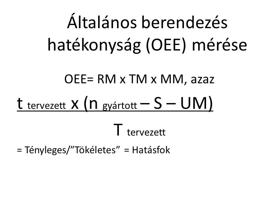 """Általános berendezés hatékonyság (OEE) mérése OEE= RM x TM x MM, azaz t tervezett x (n gyártott – S – UM) T tervezett = Tényleges/""""Tökéletes"""" = Hatásf"""