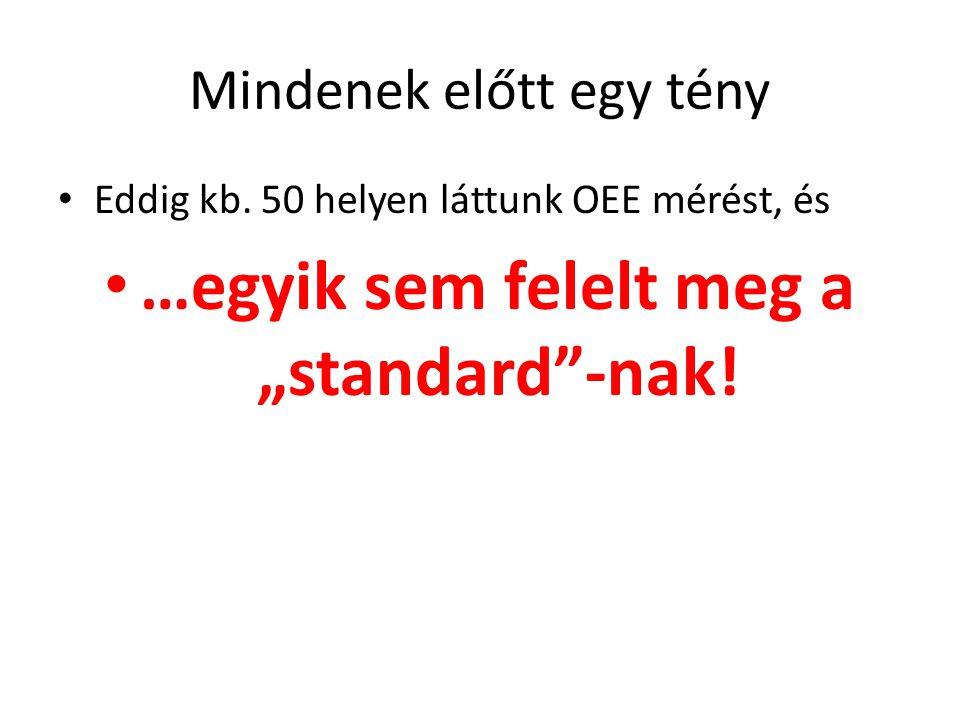 """Mindenek előtt egy tény • Eddig kb. 50 helyen láttunk OEE mérést, és • …egyik sem felelt meg a """"standard""""-nak!"""