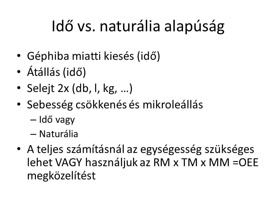Idő vs. naturália alapúság • Géphiba miatti kiesés (idő) • Átállás (idő) • Selejt 2x (db, l, kg, …) • Sebesség csökkenés és mikroleállás – Idő vagy –